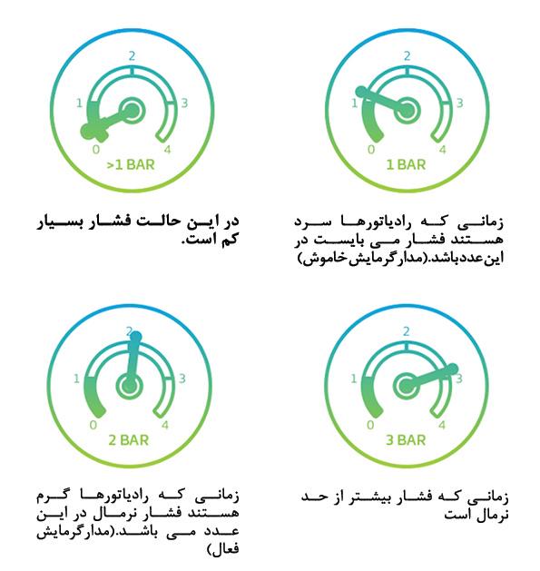 کاهش فشار پکبج گرمایشی