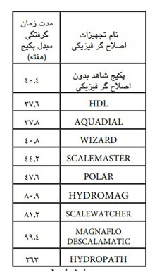 hydroflow-رسوبزدای هیدروفلو